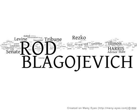blagojevich-complaint-wordle
